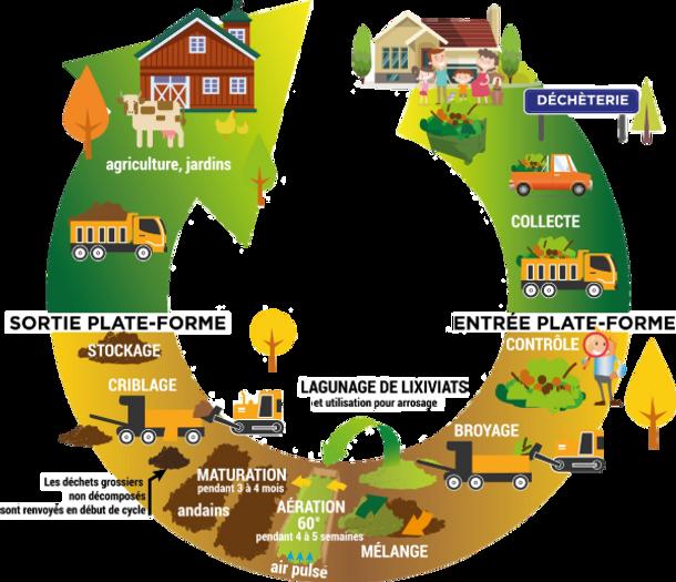 infographie plateforme compostage (1).png
