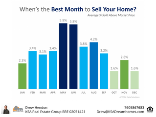 This Just In: Data Says May is the Best Month to Sell Your Home!
