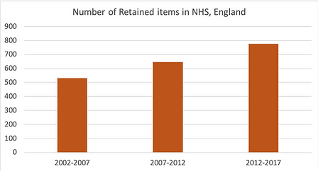 number of retained events in nhs england