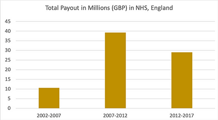 total payout in millions in nhs england.