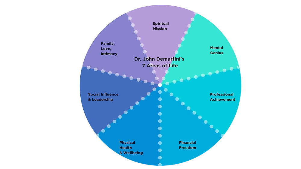 Dr. John Demartini's 7 Areas of Life