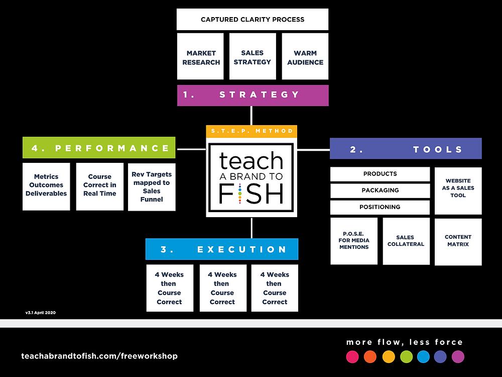 Teach a Brand to Fish S.T.E.P. Method