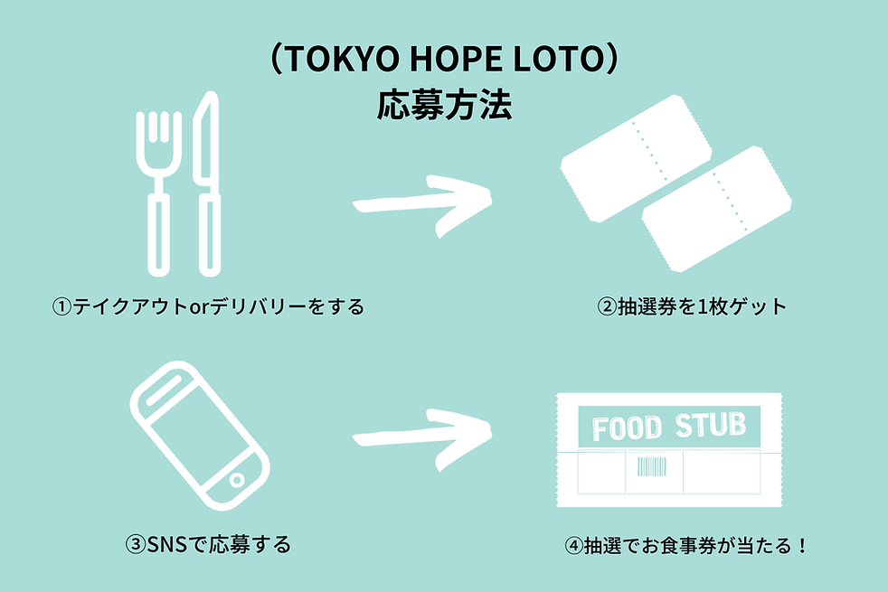 (TOKYO HOPE LOTO) 応募方法 (2).png