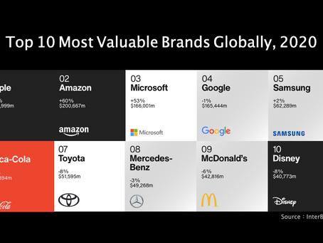 趋势观察|全球最有价值品牌榜出炉!疫情推动排名大改变,哪些产业快速成长?