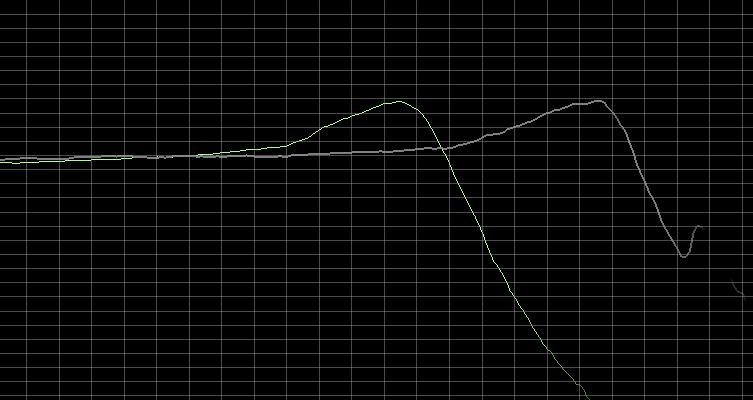 Guitar pickup measurement
