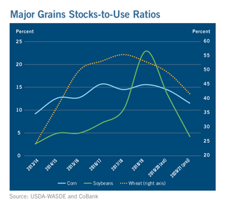 Profit Today, Volatility Tomorrow: Outlook on Grain Elevators