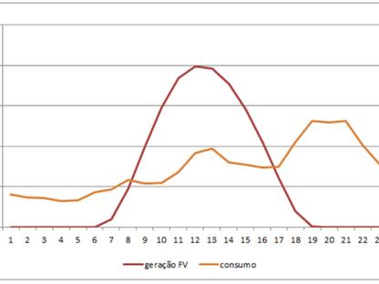 Programas de gerenciamento pelo lado da demanda para redução do consumo no horário de pico