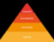 piramide_metodologia_isdel_Prancheta_1_c