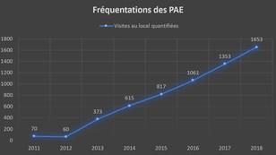 Hausse de 22% de la fréquentation des permanences d'accueil et d'écoute en 2018 : 1653 visites