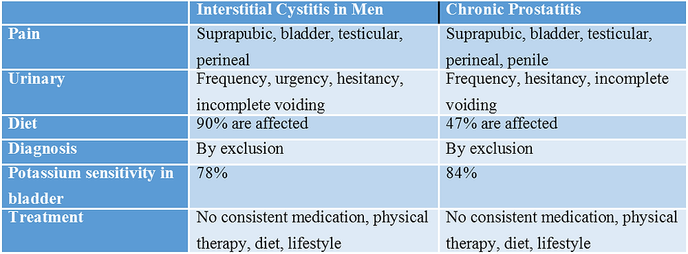 Chronic Prostatitis or Interstitial Cystitis