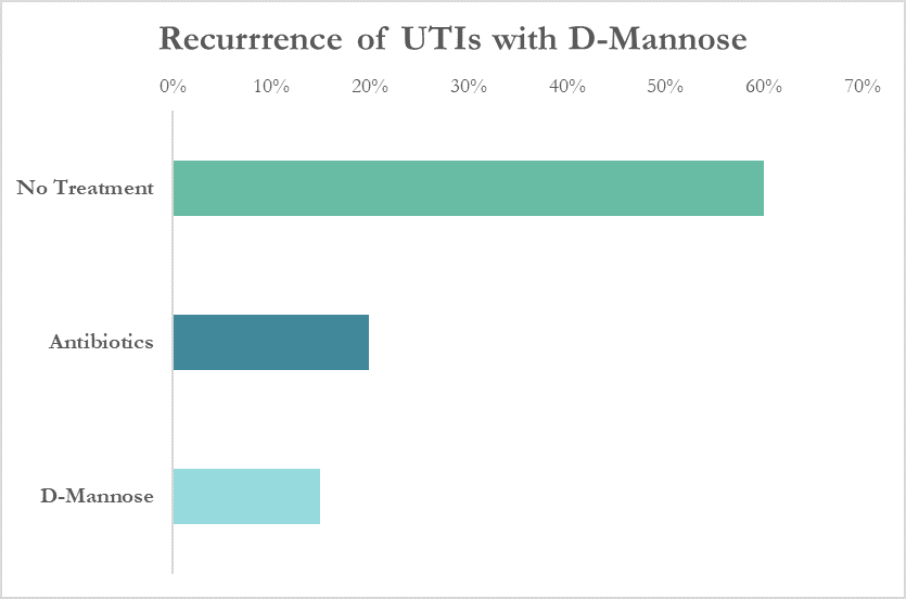D-Mannose for Preventing UTIs