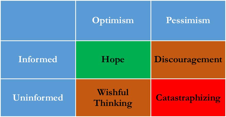 Hope is Informed Optimism