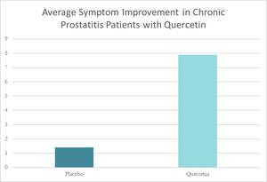 Quercetin for Chronic Prostatitis