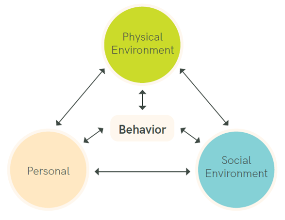 The physical environment, social environment and personal sphere interact with behavior