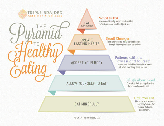 Pyramid to Healthy Eating Julie Satterfeal