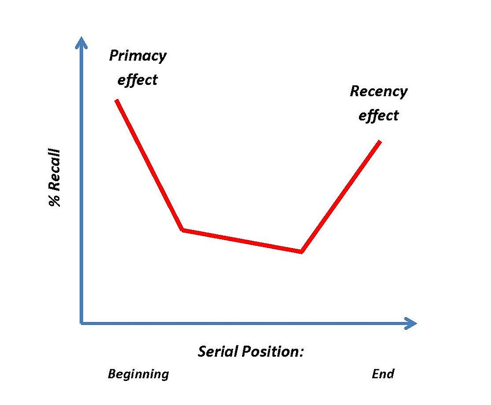 graph of the forgetting curve with primacy and recency effects