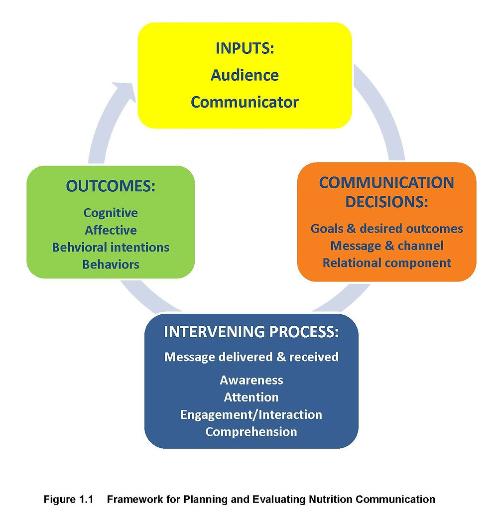 Framework for planning and evaluating Nutrition Communication