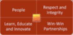 Phoenix RDS Core Values