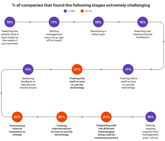 Percentage of companies that found the following construction stages extremely challenging