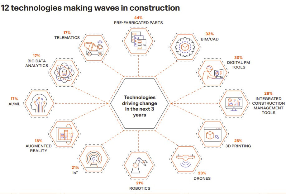 Technologies that are making waves in construction