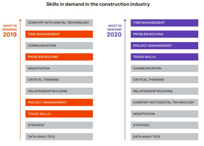 Skills in demand in the construction industry