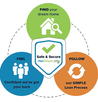 Marc Thompsons Simple home loan process
