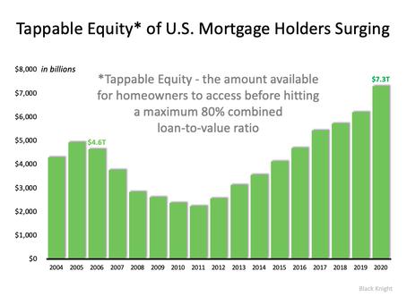 Should We Fear the Surge in Cash-Out Refinances?