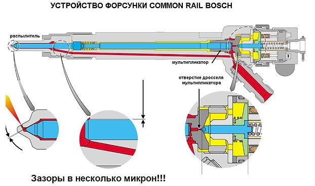 Устройство форсунки Common Rail