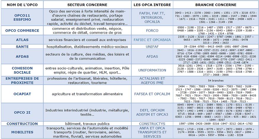 Les OPCO.png