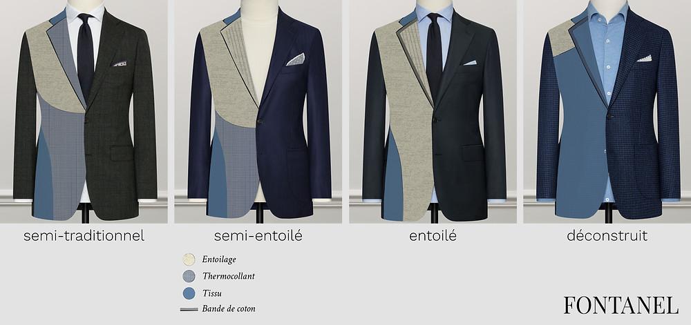 veste semi-entoilé, entoilé, déconstruite, semi traditionnel, entoilage costume, canvas