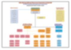 2019 May CCIL ROVBILL Org Chart.jpg