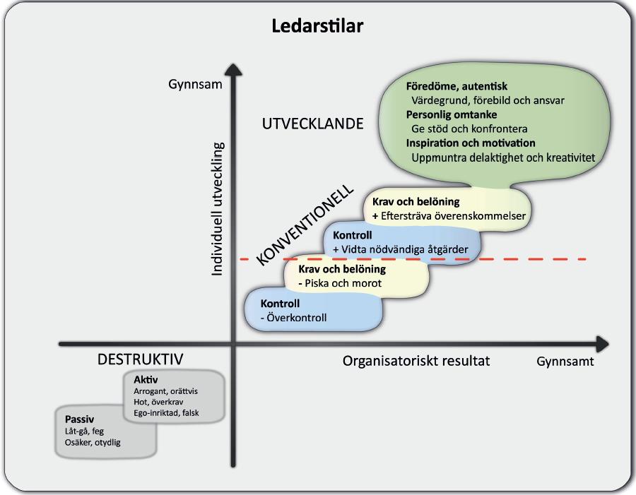 Ledarskapsmodellen UL