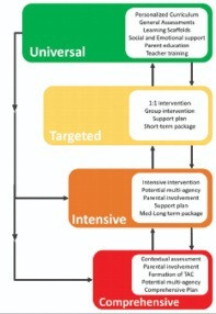 Linear and non-linear progression for a student in terms of need and intervention.