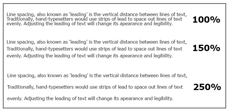 Line spacing examples at 100%, 150% and 250%
