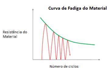 Resistencia do Material x Número de ciclos