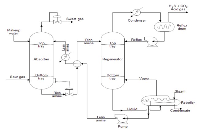 Exemplo Diagrama de Fluxo de Processo