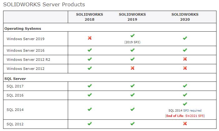 Configurações harware para PDM e SOLIDWORKS