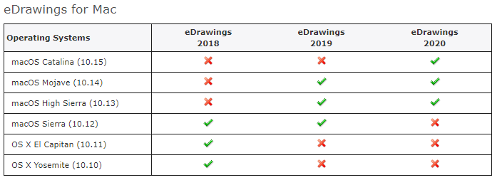 Configurações eDrawings para Mac Apple