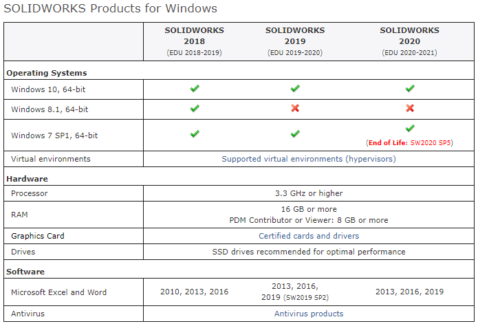 SOLIDWORKS Products for Windows