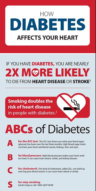 Diabetes and Heart disease.png