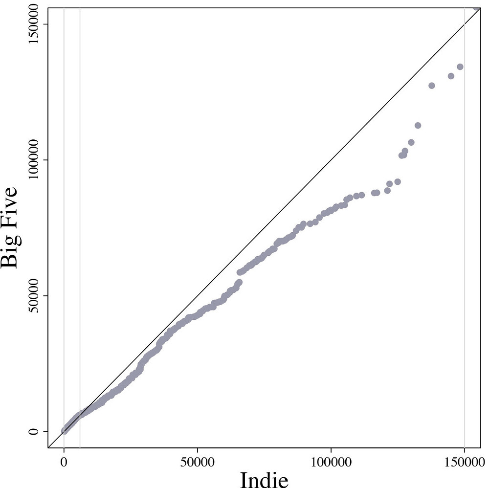 Indie versus Big-five publishing figure
