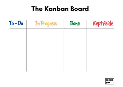 The Kanban Board - Organization Chart