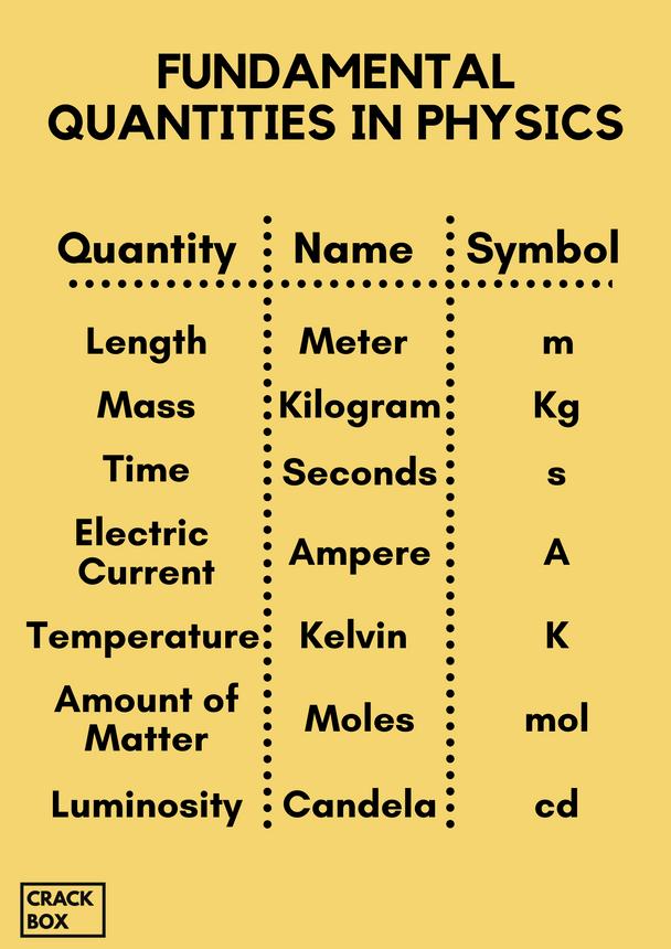 Fundamental Quantities in Physics