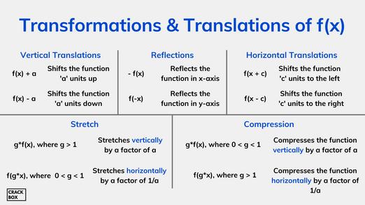 Transformations & Translations of f(x)