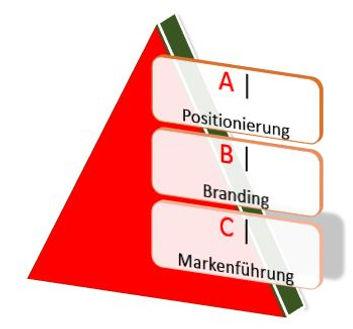 Tabor-Marketing_Branding-Pyramid