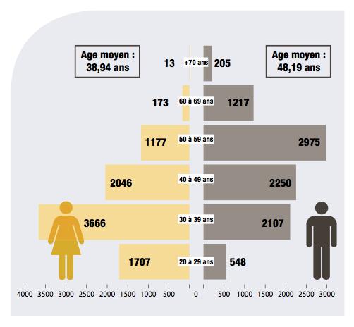 Source: Atlas démographique du CNOV - 2016