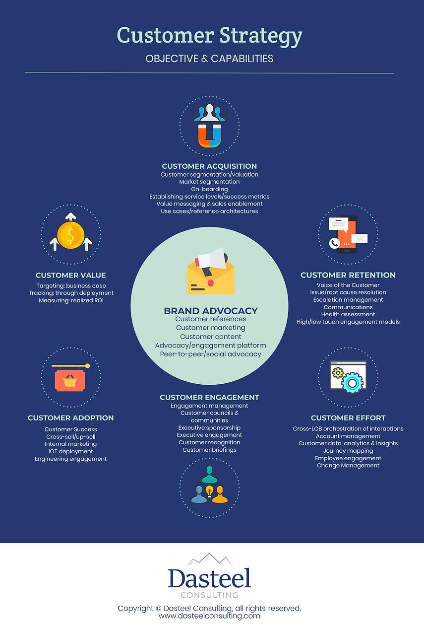 Customer Performance Framework Infograph