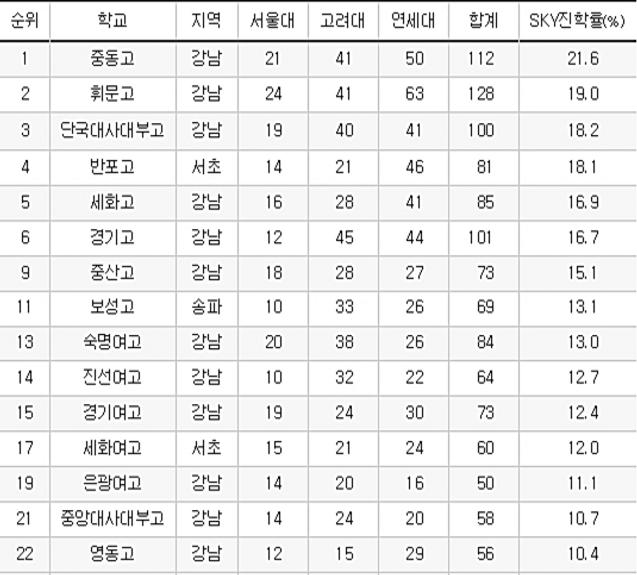 강남구 고교 리스트.png