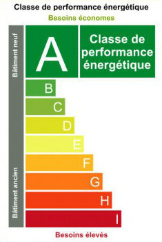 classes de performance énergétique