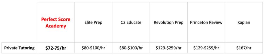 HS Test Prep Price Comp